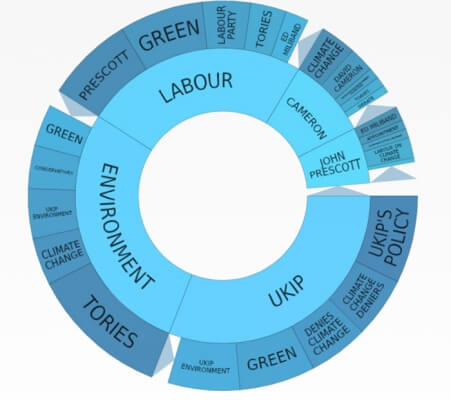 topic wheel terms