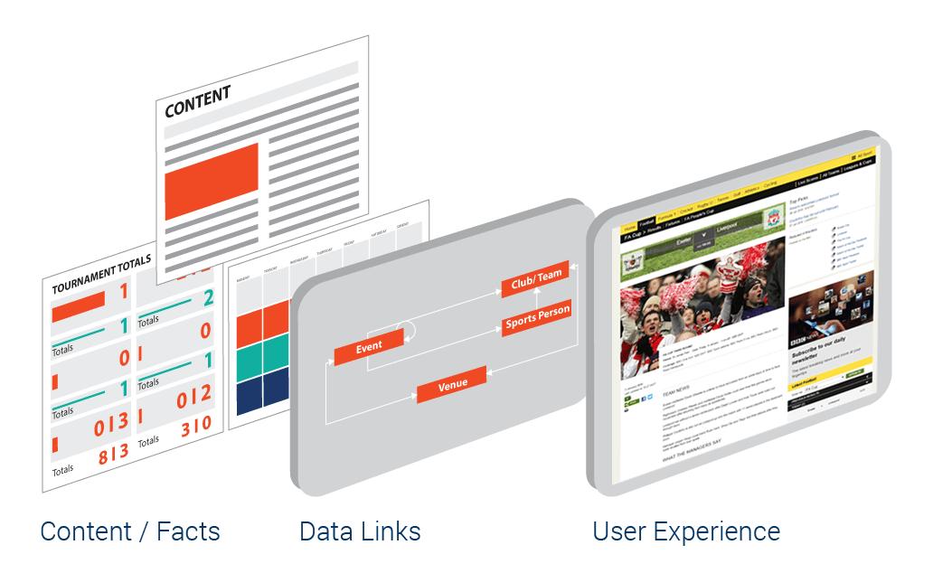 content data UX