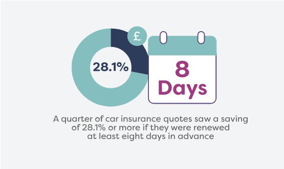 care insurance renewal