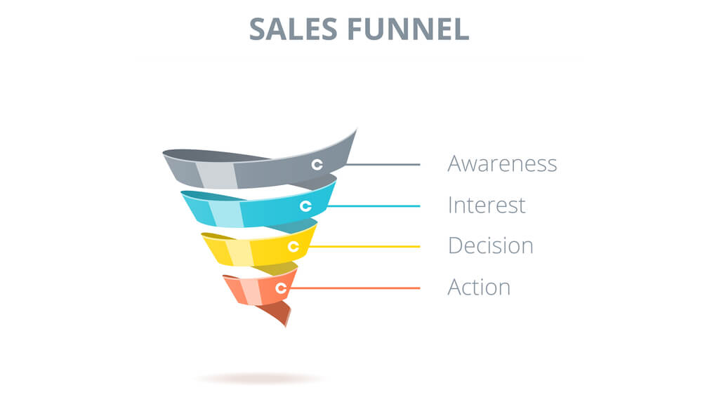 Why Sales Funnels Are Important In A Competitive Market