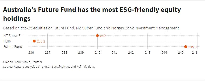 Australia ESG