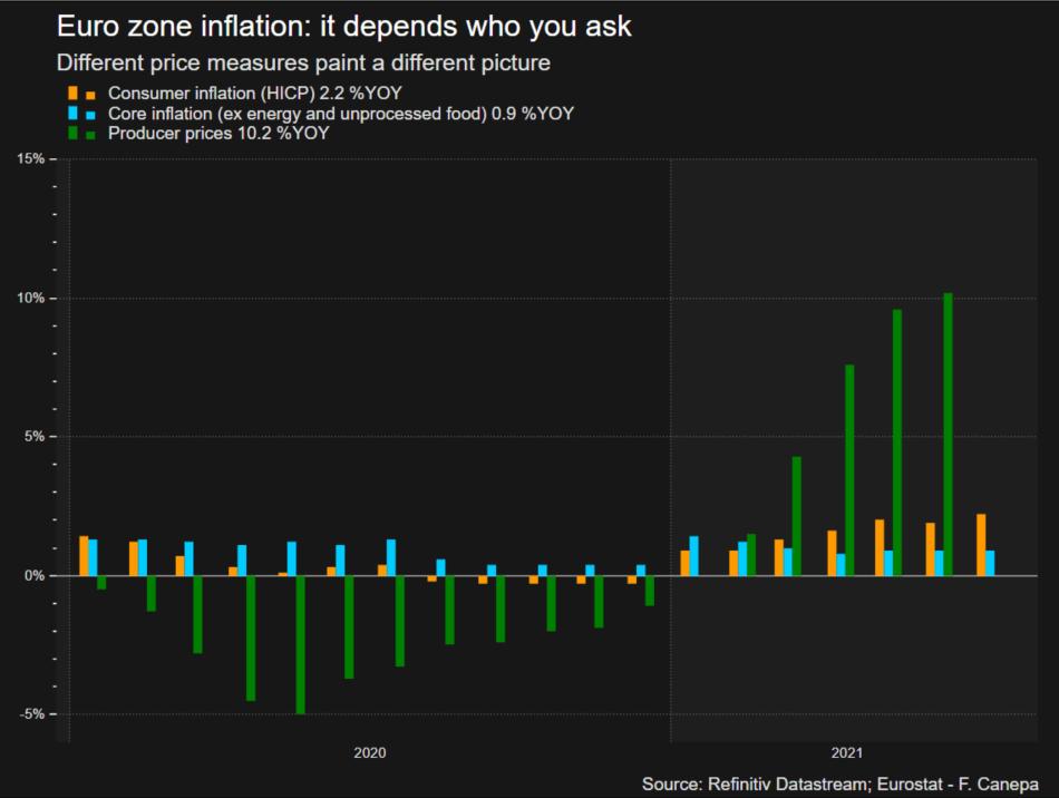 eurozone inflation