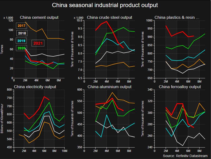 China Seasonal Industrial Products