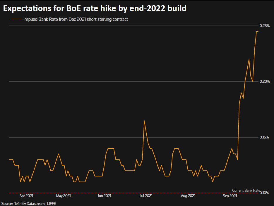 BoE rate hike expectations