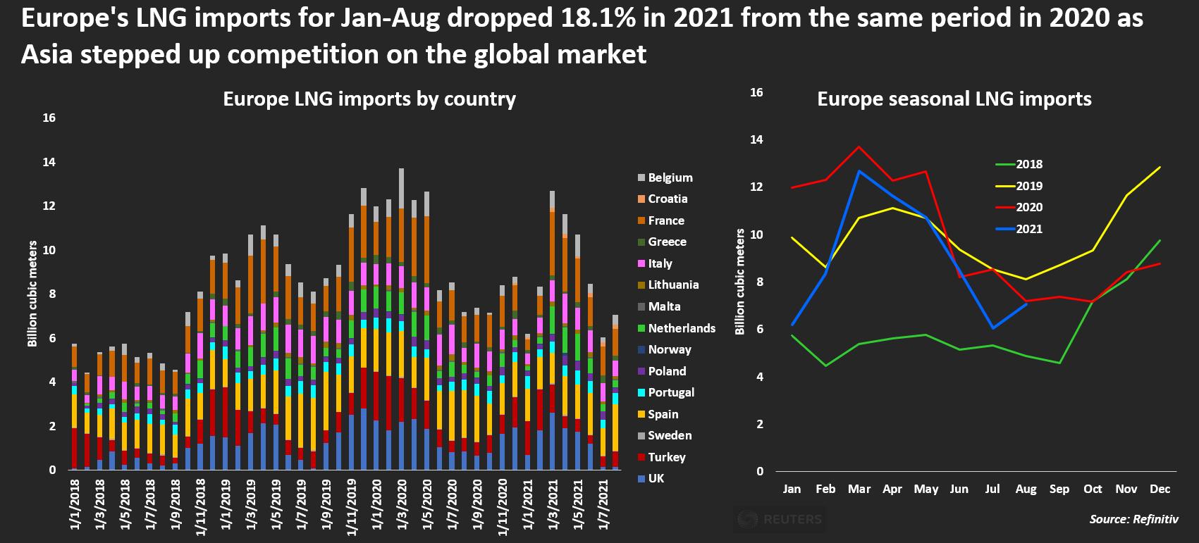 Europe LNG imports