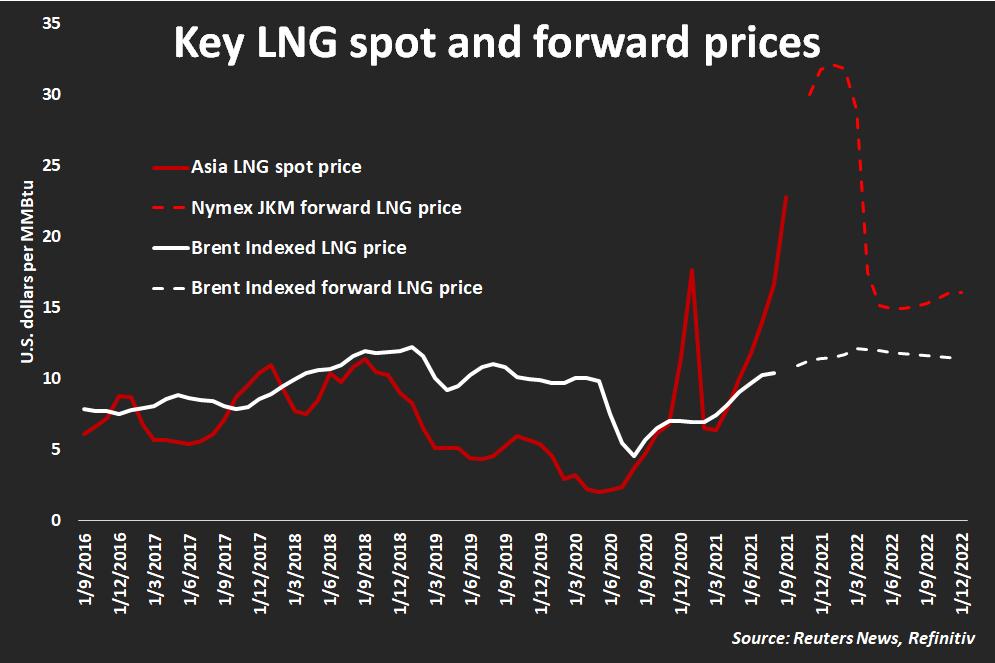 Key LNG prices
